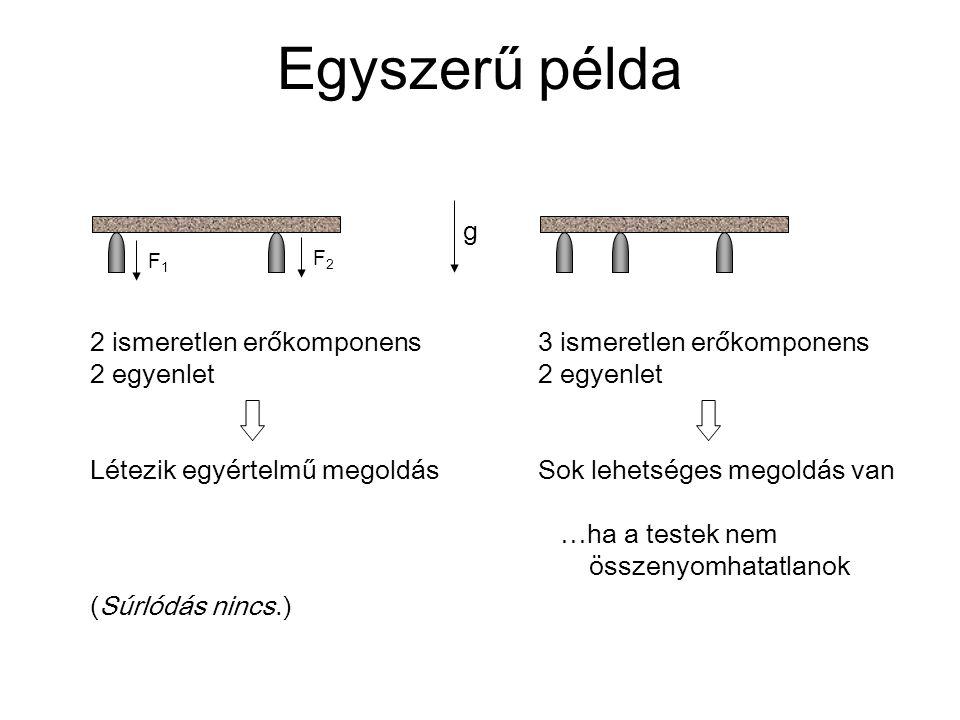 Egyszerű példa 2 ismeretlen erőkomponens 2 egyenlet Létezik egyértelmű megoldás 3 ismeretlen erőkomponens 2 egyenlet Sok lehetséges megoldás van …ha a