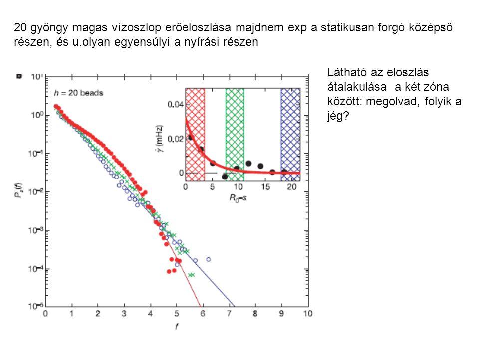 20 gyöngy magas vízoszlop erőeloszlása majdnem exp a statikusan forgó középső részen, és u.olyan egyensúlyi a nyírási részen Látható az eloszlás átalakulása a két zóna között: megolvad, folyik a jég?