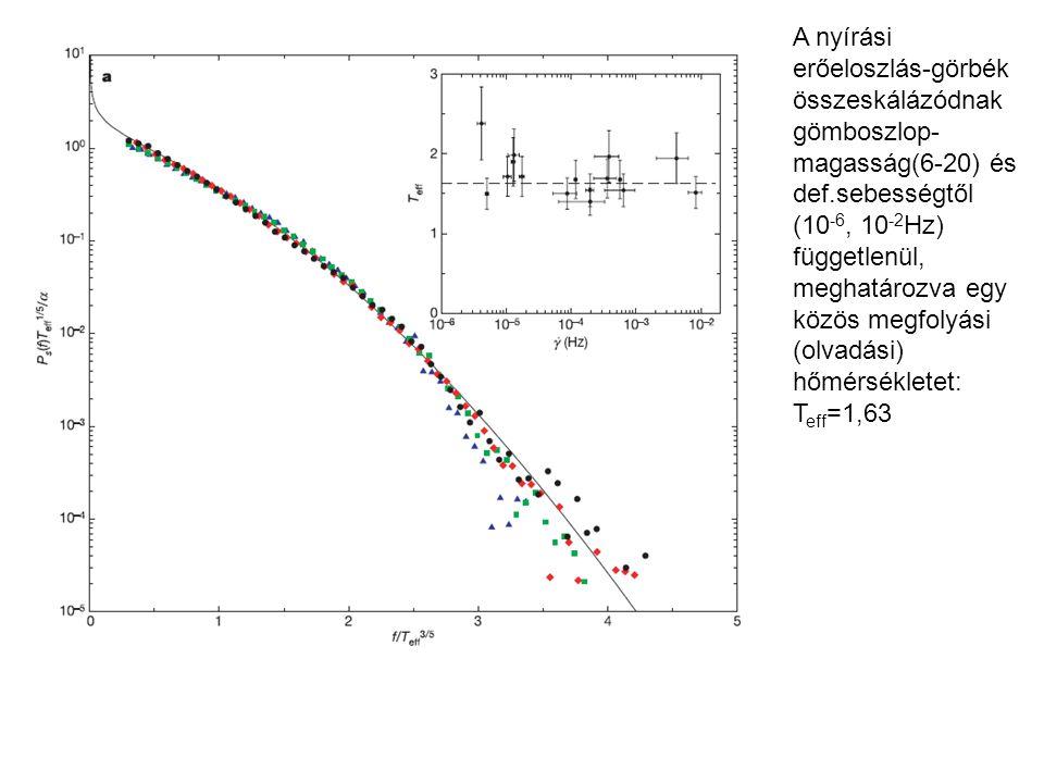 A nyírási erőeloszlás-görbék összeskálázódnak gömboszlop- magasság(6-20) és def.sebességtől (10 -6, 10 -2 Hz) függetlenül, meghatározva egy közös megf