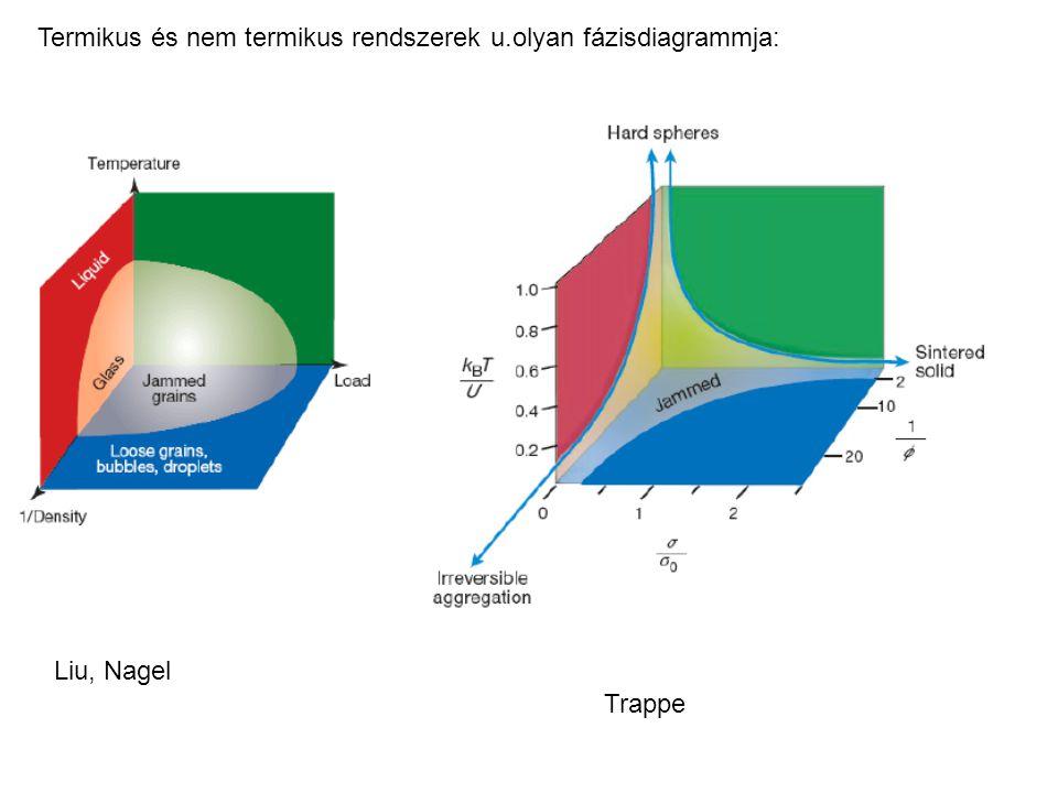 Termikus és nem termikus rendszerek u.olyan fázisdiagrammja: Liu, Nagel Trappe
