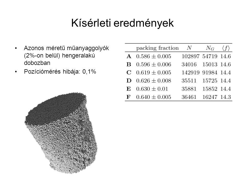Kísérleti eredmények Azonos méretű műanyaggolyók (2%-on belül) hengeralakú dobozban Pozíciómérés hibája: 0,1%