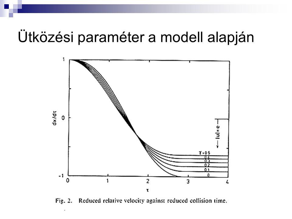 Ütközési paraméter a modell alapján