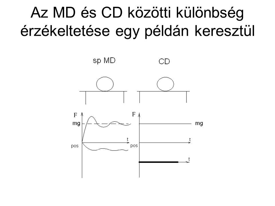 Az MD és CD közötti különbség érzékeltetése egy példán keresztül