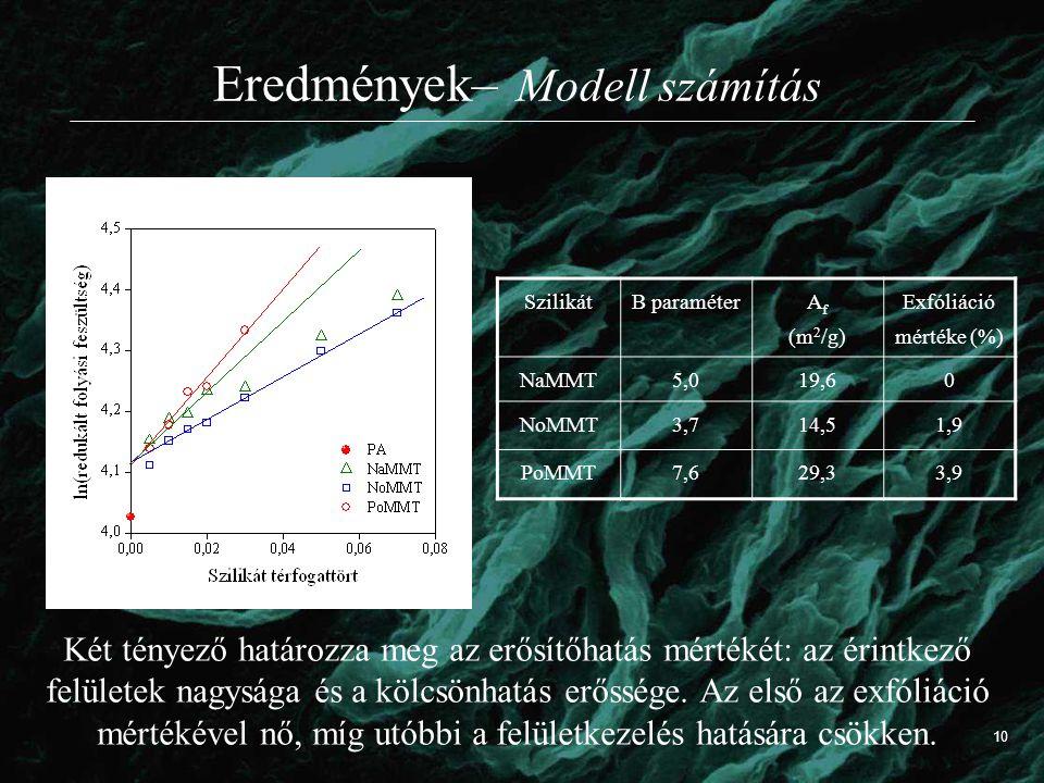 Eredmények– Modell számítás Két tényező határozza meg az erősítőhatás mértékét: az érintkező felületek nagysága és a kölcsönhatás erőssége. Az első az