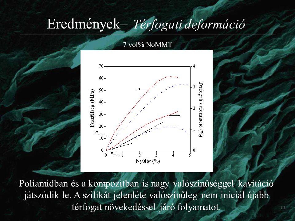 Eredmények– Térfogati deformáció Poliamidban és a kompozitban is nagy valószínűséggel kavitáció játszódik le. A szilikát jelenléte valószínűleg nem in