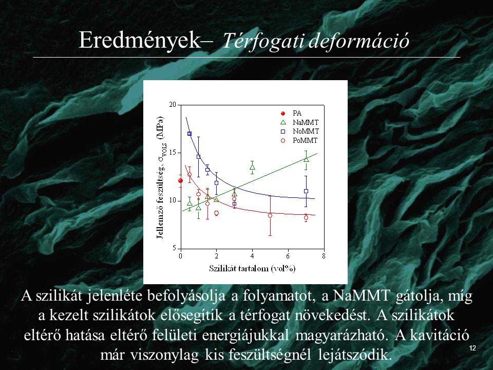 Eredmények– Térfogati deformáció A szilikát jelenléte befolyásolja a folyamatot, a NaMMT gátolja, míg a kezelt szilikátok elősegítik a térfogat növekedést.