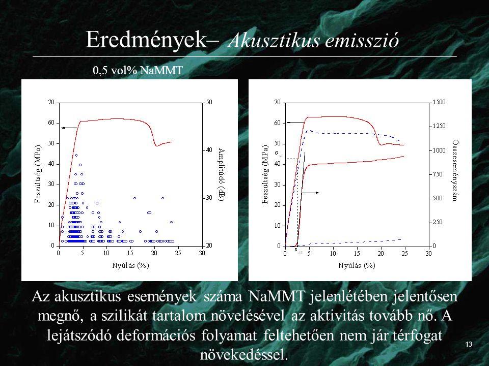 Eredmények– Akusztikus emisszió Az akusztikus események száma NaMMT jelenlétében jelentősen megnő, a szilikát tartalom növelésével az aktivitás tovább nő.