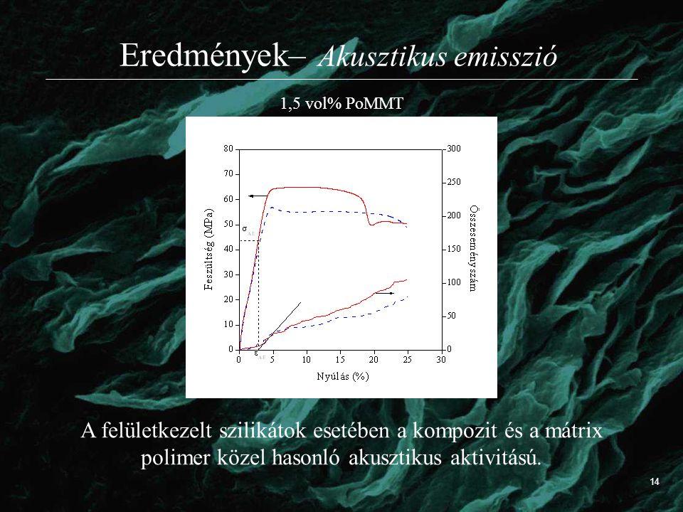 Eredmények– Akusztikus emisszió A felületkezelt szilikátok esetében a kompozit és a mátrix polimer közel hasonló akusztikus aktivitású. 1,5 vol% PoMMT