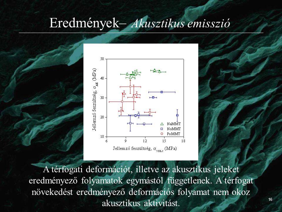 Eredmények– Akusztikus emisszió A térfogati deformációt, illetve az akusztikus jeleket eredményező folyamatok egymástól függetlenek. A térfogat növeke