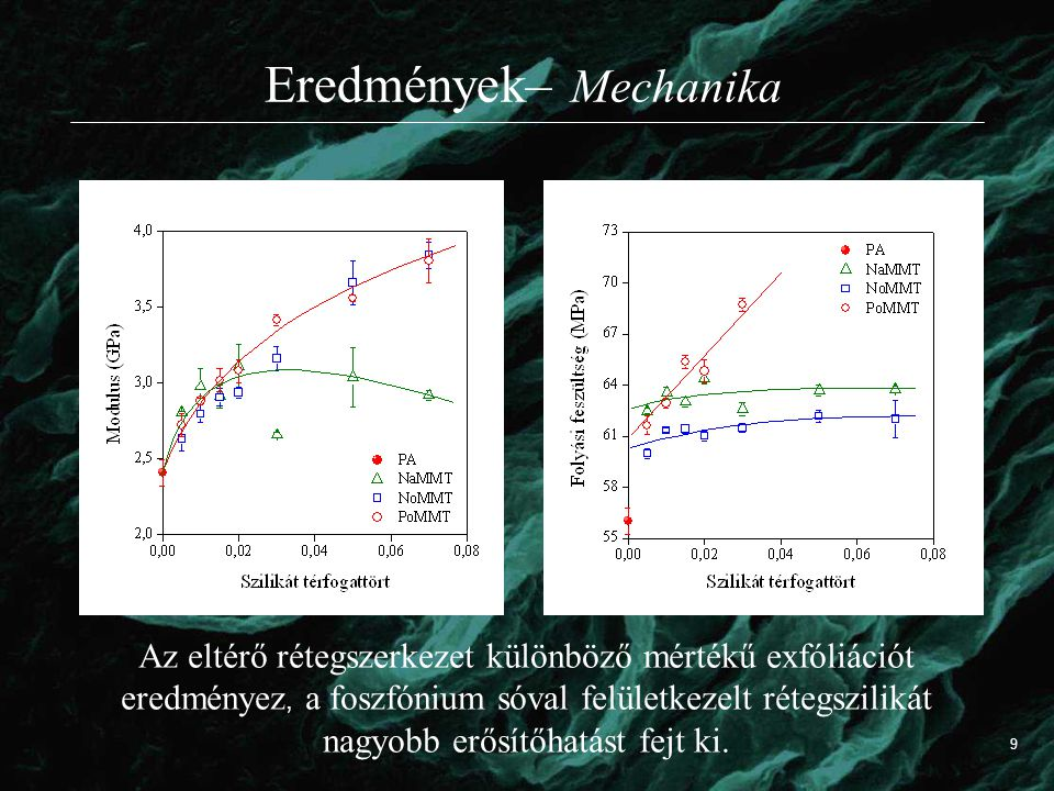 Eredmények– Mechanika Az eltérő rétegszerkezet különböző mértékű exfóliációt eredményez, a foszfónium sóval felületkezelt rétegszilikát nagyobb erősítőhatást fejt ki.