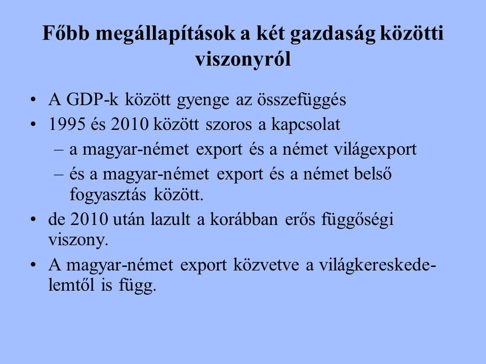 Főbb megállapítások a két gazdaság közötti viszonyról A GDP-k között gyenge az összefüggés 1995 és 2010 között szoros a kapcsolat –a magyar-német expo