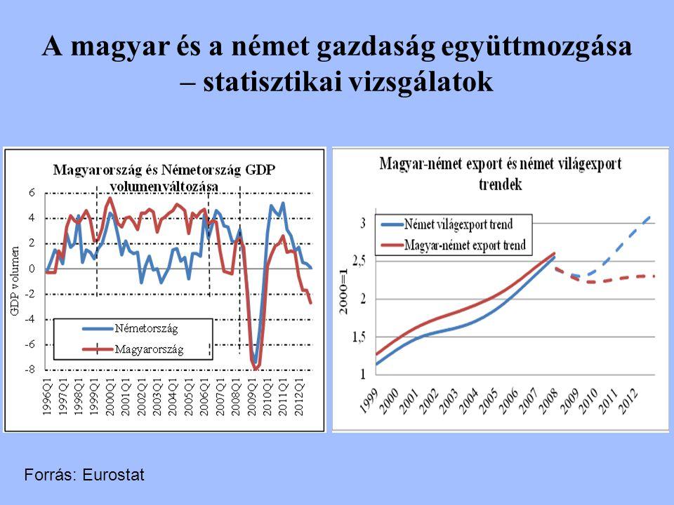 A magyar és a német gazdaság együttmozgása – statisztikai vizsgálatok Forrás: Eurostat