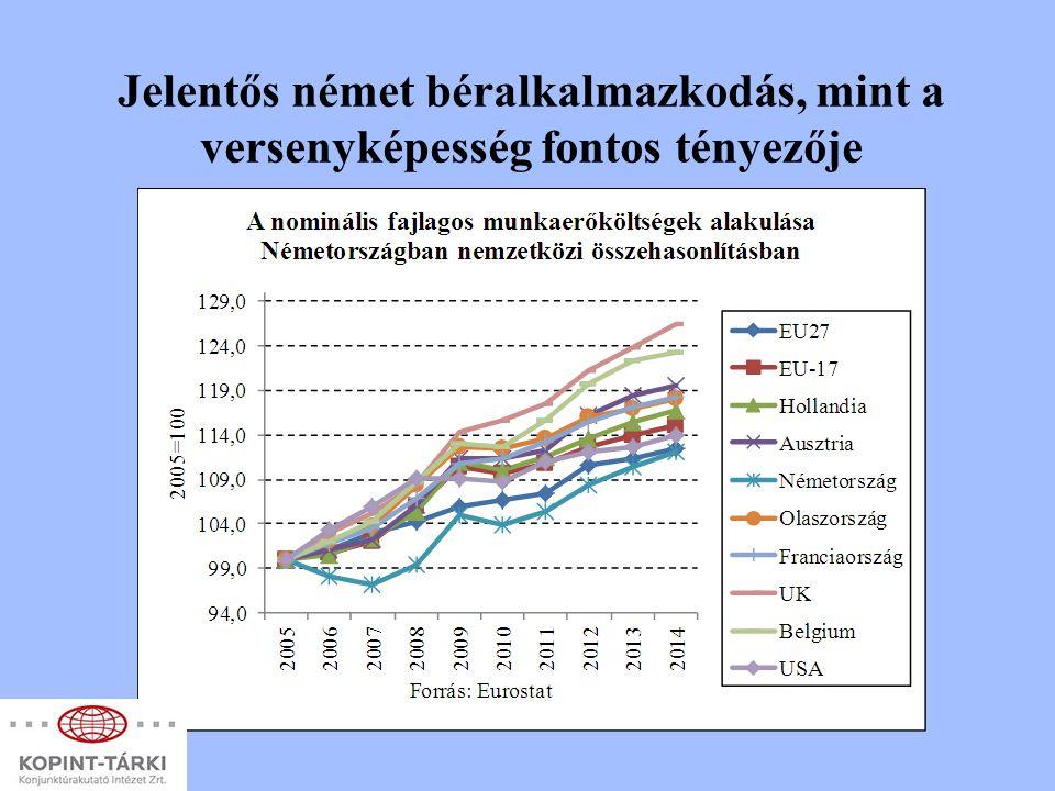 Jelentős német béralkalmazkodás, mint a versenyképesség fontos tényezője
