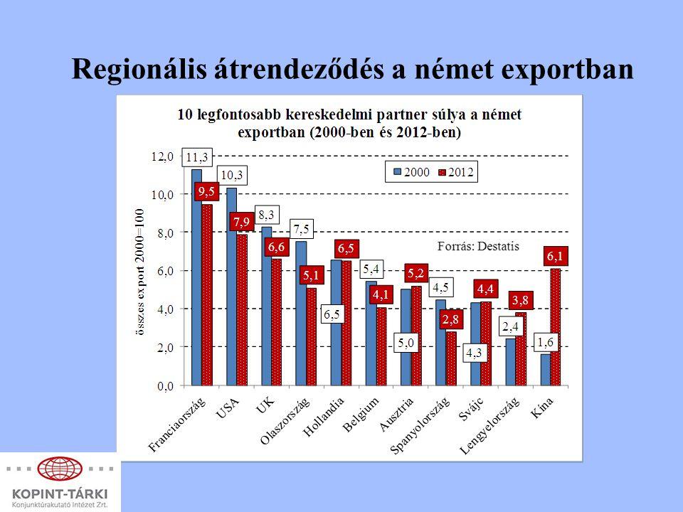 Regionális átrendeződés a német exportban