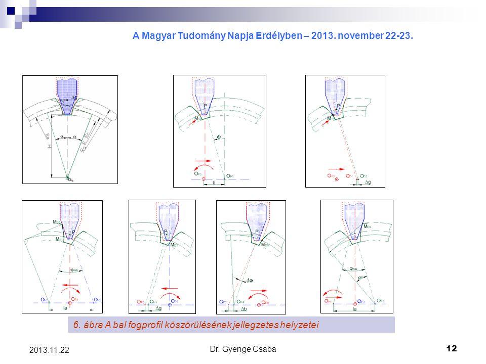 A Magyar Tudomány Napja Erdélyben – 2013. november 22-23. Dr. Gyenge Csaba12 2013.11.22 6. ábra A bal fogprofil köszörülésének jellegzetes helyzetei
