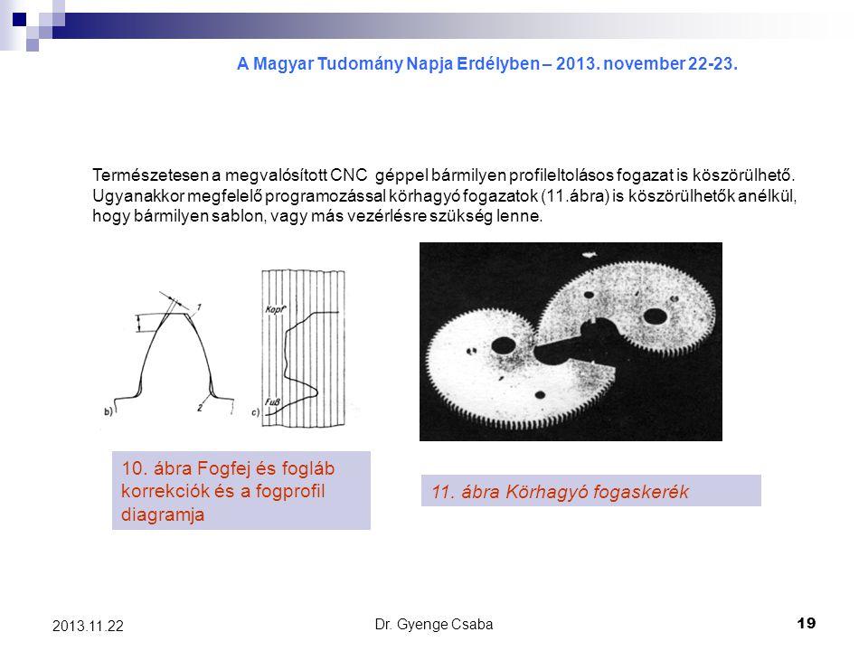 A Magyar Tudomány Napja Erdélyben – 2013. november 22-23. Dr. Gyenge Csaba19 2013.11.22 10. ábra Fogfej és fogláb korrekciók és a fogprofil diagramja