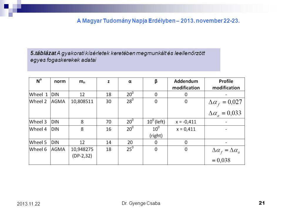 A Magyar Tudomány Napja Erdélyben – 2013. november 22-23. Dr. Gyenge Csaba21 2013.11.22 5.táblázat A gyakorati kísérletek keretében megmunkált és leel