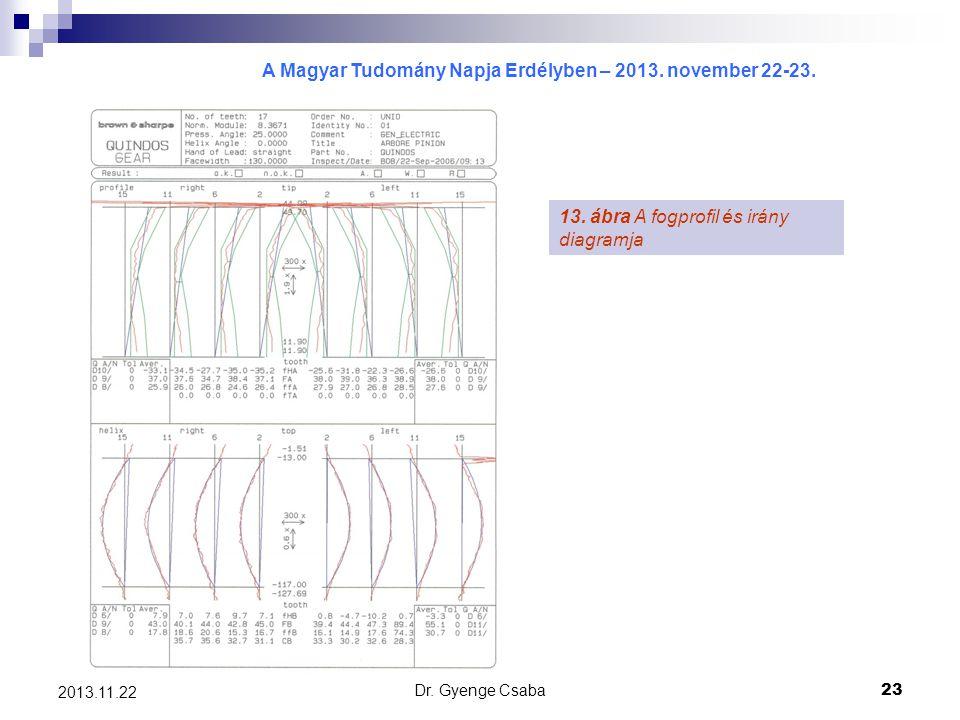 A Magyar Tudomány Napja Erdélyben – 2013. november 22-23. Dr. Gyenge Csaba23 2013.11.22 13. ábra A fogprofil és irány diagramja