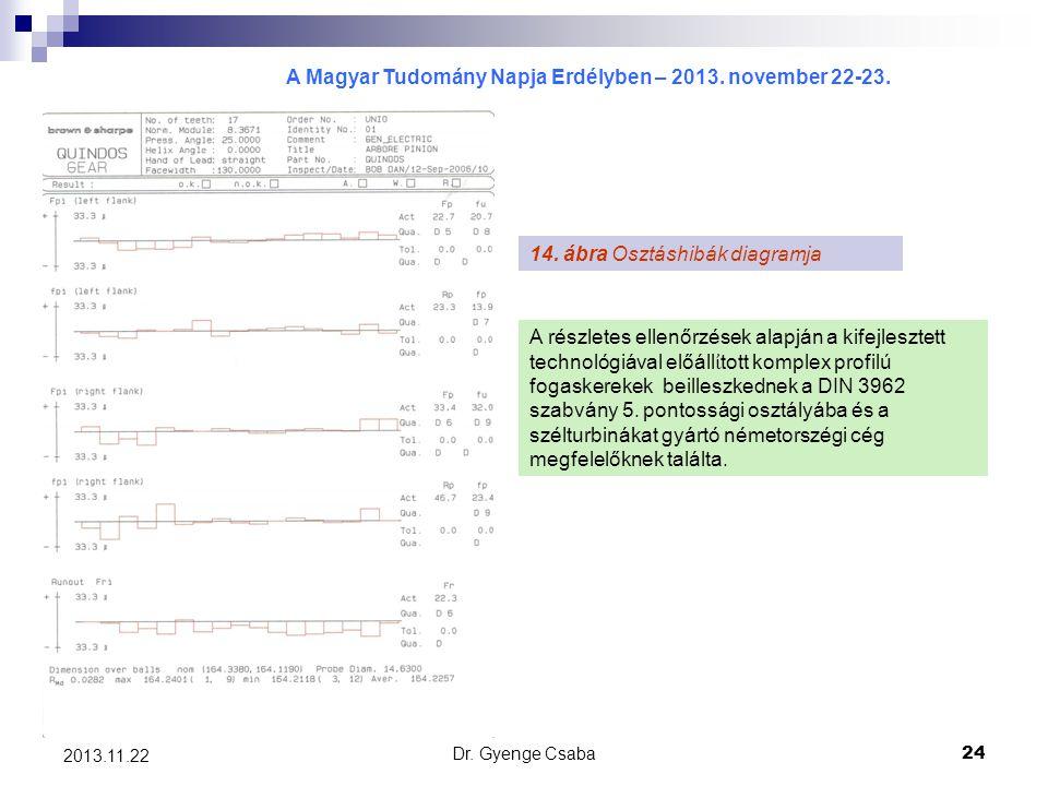 A Magyar Tudomány Napja Erdélyben – 2013. november 22-23. Dr. Gyenge Csaba24 2013.11.22 14. ábra Osztáshibák diagramja A részletes ellenőrzések alapjá