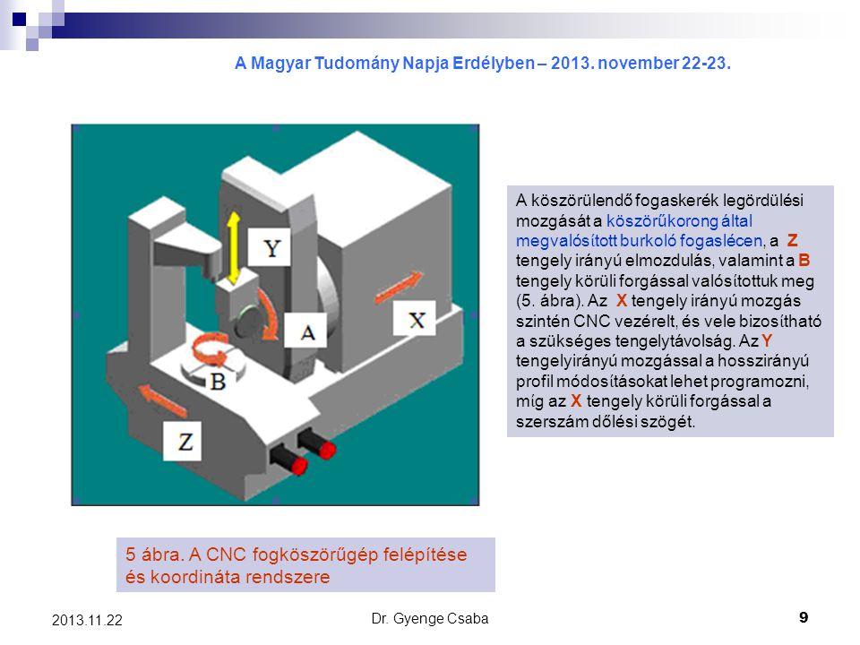 A Magyar Tudomány Napja Erdélyben – 2013. november 22-23. Dr. Gyenge Csaba9 2013.11.22 5 ábra. A CNC fogköszörűgép felépítése és koordináta rendszere