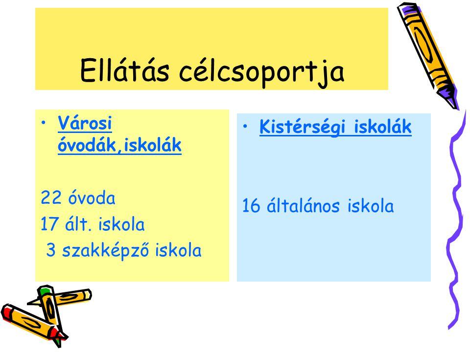 Ellátás célcsoportja Városi óvodák,iskolák 22 óvoda 17 ált.