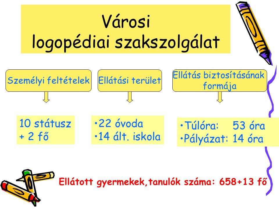 Városi logopédiai szakszolgálat Személyi feltételekEllátási terület Ellátás biztosításának formája 10 státusz + 2 fő 22 óvoda 14 ált.