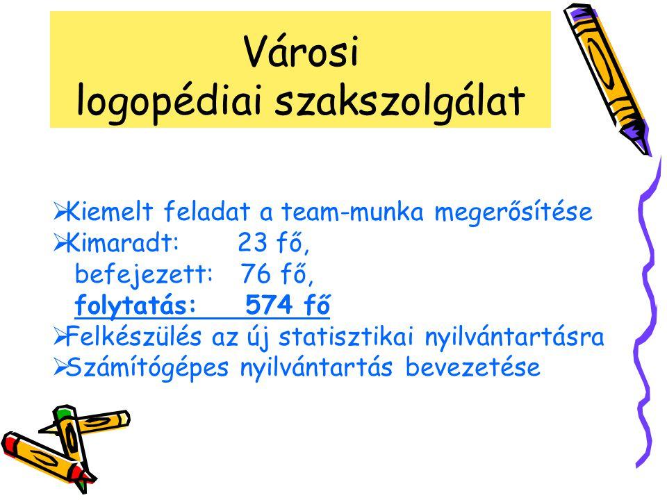 Városi logopédiai szakszolgálat  Kiemelt feladat a team-munka megerősítése  Kimaradt: 23 fő, befejezett: 76 fő, folytatás: 574 fő  Felkészülés az új statisztikai nyilvántartásra  Számítógépes nyilvántartás bevezetése