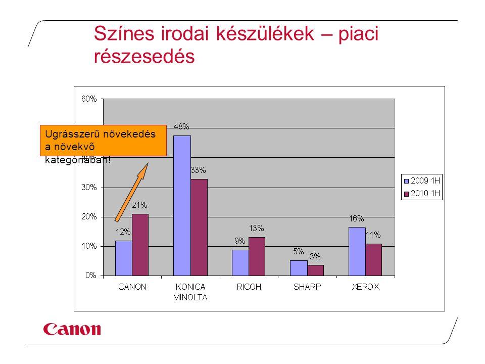 Színes irodai készülékek – piaci részesedés Ugrásszerű növekedés a növekvő kategóriában!
