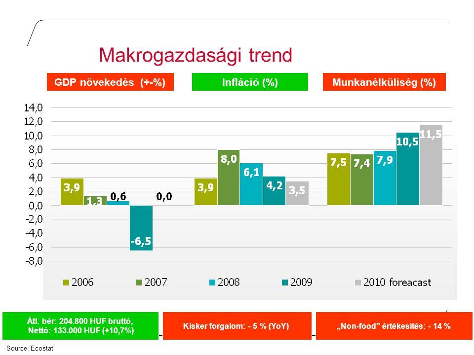 Makrogazdasági trend GDP növekedés (+-%)Infláció (%)Munkanélküliség (%) Source: Ecostat Átl.