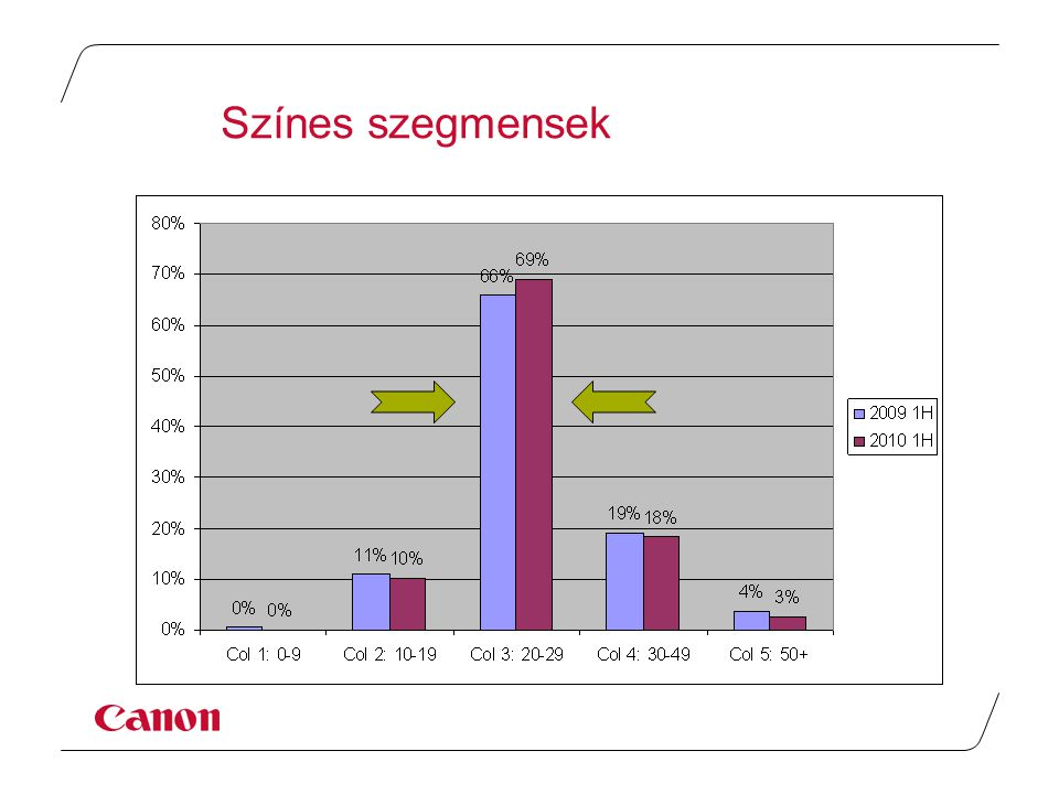 Piaci részesedés 24%