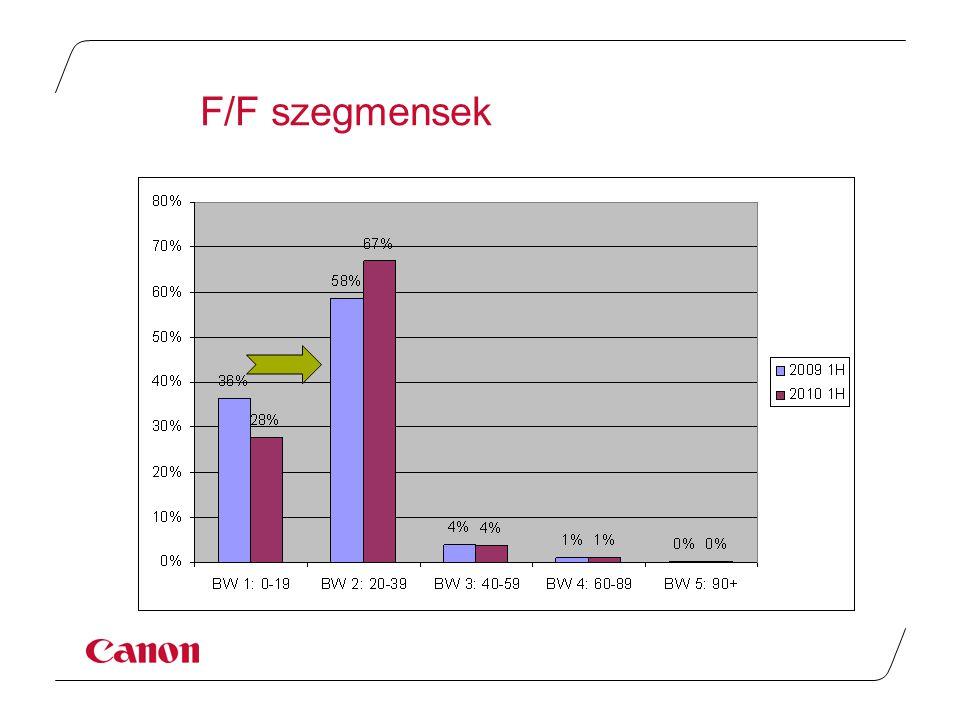 Piaci részesedés K/M nőtt, Xerox visszaesett 5 szereplő = 85% Erős 2. hely