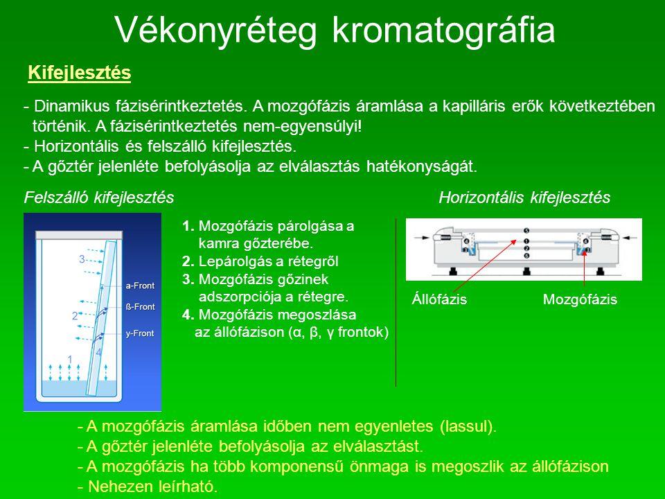 Vékonyréteg kromatográfia Kifejlesztés - Dinamikus fázisérintkeztetés. A mozgófázis áramlása a kapilláris erők következtében történik. A fázisérintkez