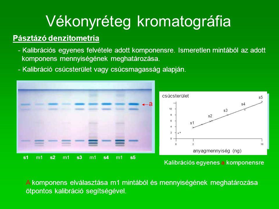 Vékonyréteg kromatográfia Pásztázó denzitometria - Kalibrációs egyenes felvétele adott komponensre. Ismeretlen mintából az adott komponens mennyiségén