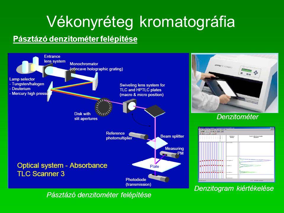 Vékonyréteg kromatográfia Pásztázó denzitométer felépítése Denzitométer Denzitogram kiértékelése Pásztázó denzitométer felépítése