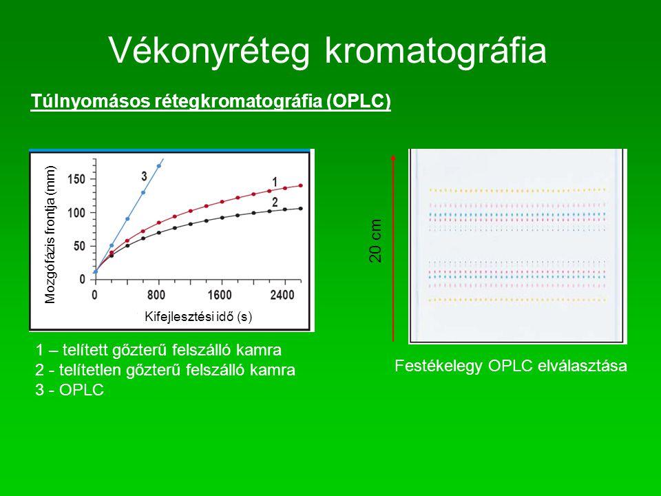 Vékonyréteg kromatográfia Túlnyomásos rétegkromatográfia (OPLC) Mozgófázis frontja (mm) Kifejlesztési idő (s) 1 – telített gőzterű felszálló kamra 2 -