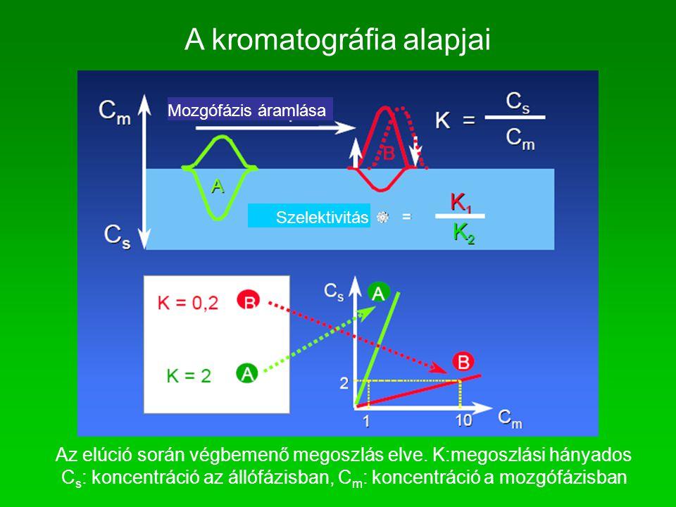A kromatográfia alapjai Mozgófázis áramlása Szelektivitás Az elúció során végbemenő megoszlás elve. K:megoszlási hányados C s : koncentráció az állófá