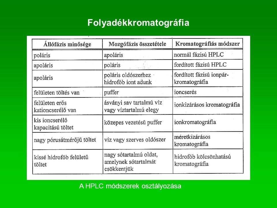Folyadékkromatográfia A HPLC módszerek osztályozása