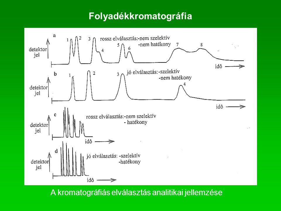Folyadékkromatográfia A kromatográfiás elválasztás analitikai jellemzése
