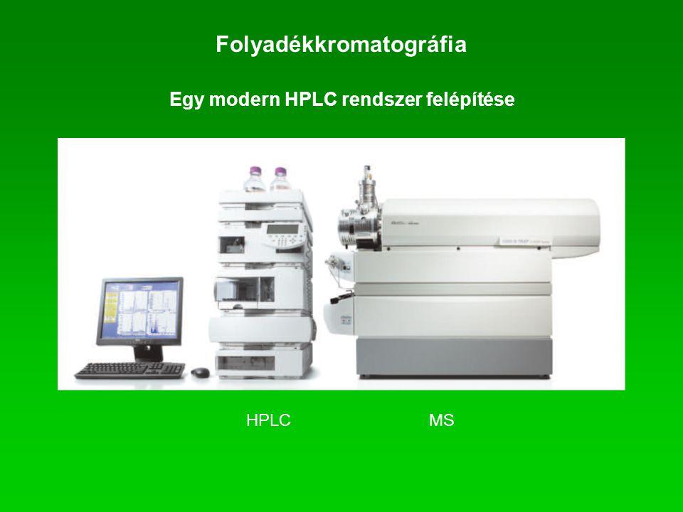 Folyadékkromatográfia Egy modern HPLC rendszer felépítése HPLCMS