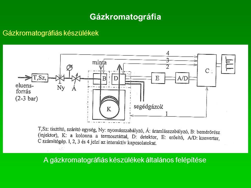Gázkromatográfiás készülékek Gázkromatográfia A gázkromatográfiás készülékek általános felépítése