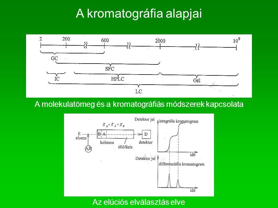 A molekulatömeg és a kromatográfiás módszerek kapcsolata A kromatográfia alapjai Az elúciós elválasztás elve