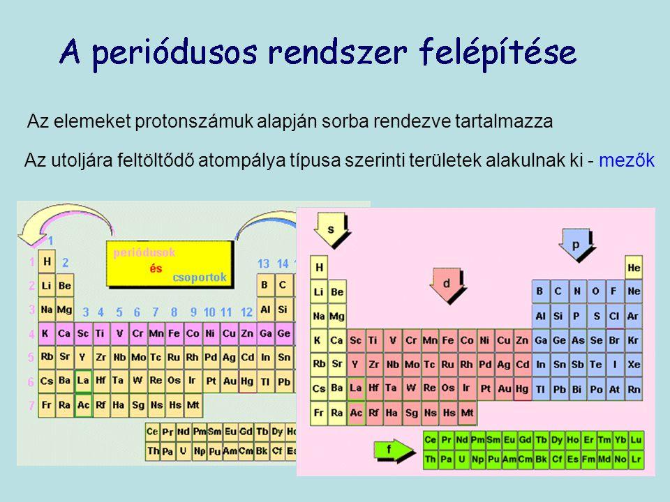 Az elemeket protonszámuk alapján sorba rendezve tartalmazza Az utoljára feltöltődő atompálya típusa szerinti területek alakulnak ki - mezők