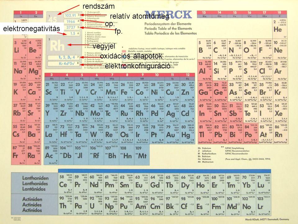 rendszám vegyjel relatív atomtömeg op. fp. elektronegativitás oxidációs állapotok elektronkofniguráció