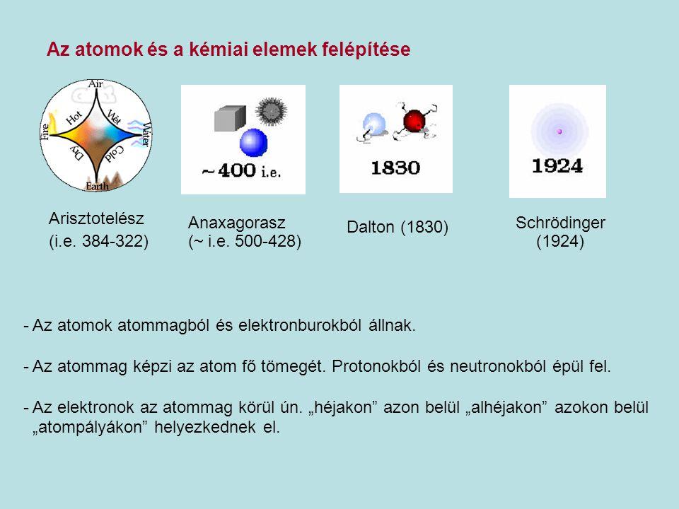 Az atomok és a kémiai elemek felépítése Arisztotelész (i.e. 384-322) Anaxagorasz (  i.e. 500-428) Dalton (1830) Schrödinger (1924) - Az atomok atomma