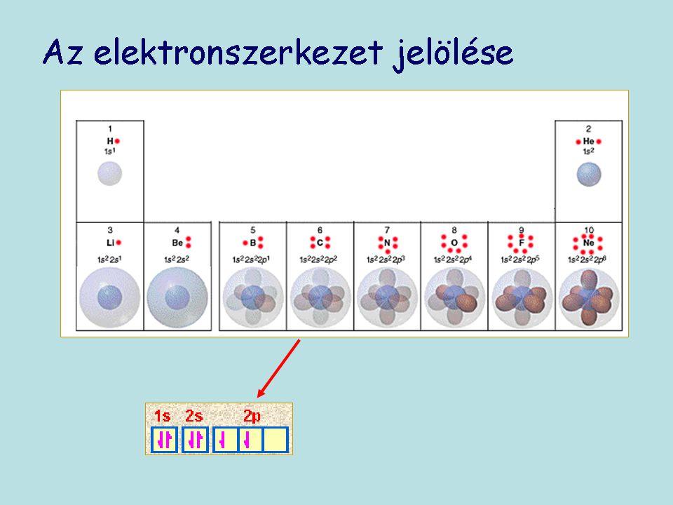 - Egy atom rendszáma = a protonok számával.- A kémiai elemek az azonos rendszámú atomok halmazai.