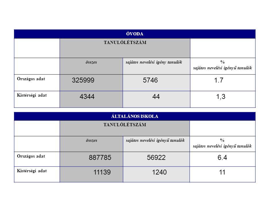 ÓVODA TANULÓLÉTSZÁM összessajátos nevelési igény tanulók% sajátos nevelési igényű tanulók Országos adat 325999 5746 1.7 Kistérségi adat 4344 44 1,3 ÁLTALÁNOS ISKOLA TANULÓLÉTSZÁM összessajátos nevelési igényű tanulók% sajátos nevelési igényű tanulók Országos adat 887785569226.4 Kistérségi adat 11139 124011