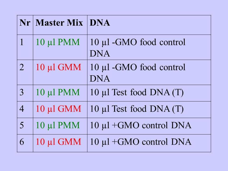 NrMaster MixDNA 110 µl PMM10 µl -GMO food control DNA 210 µl GMM10 µl -GMO food control DNA 310 µl PMM10 µl Test food DNA (T) 410 µl GMM10 µl Test food DNA (T) 510 µl PMM10 µl +GMO control DNA 610 µl GMM10 µl +GMO control DNA