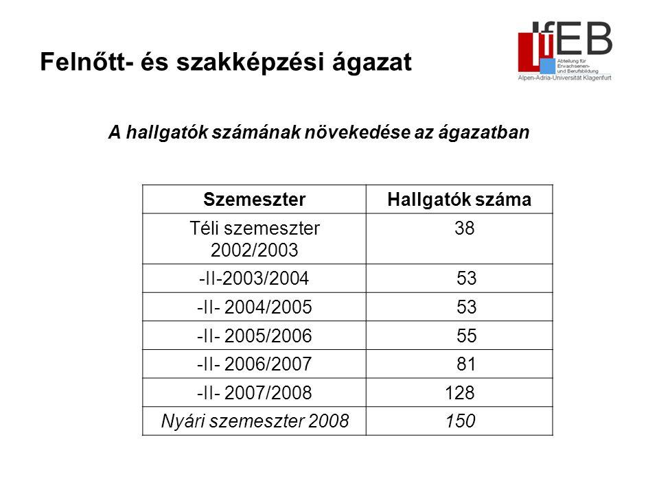 Felnőtt- és szakképzési ágazat A hallgatók számának növekedése az ágazatban SzemeszterHallgatók száma Téli szemeszter 2002/2003 38 -II-2003/2004 53 -II- 2004/2005 53 -II- 2005/2006 55 -II- 2006/2007 81 -II- 2007/2008128 Nyári szemeszter 2008150