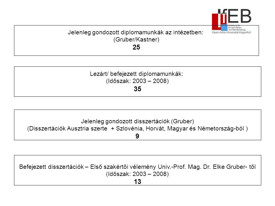 Jelenleg gondozott diplomamunkák az intézetben: (Gruber/Kastner) 25 Lezárt/ befejezett diplomamunkák: (Időszak: 2003 – 2008) 35 Befejezett disszertációk – Első szakértői vélemény Univ.-Prof.