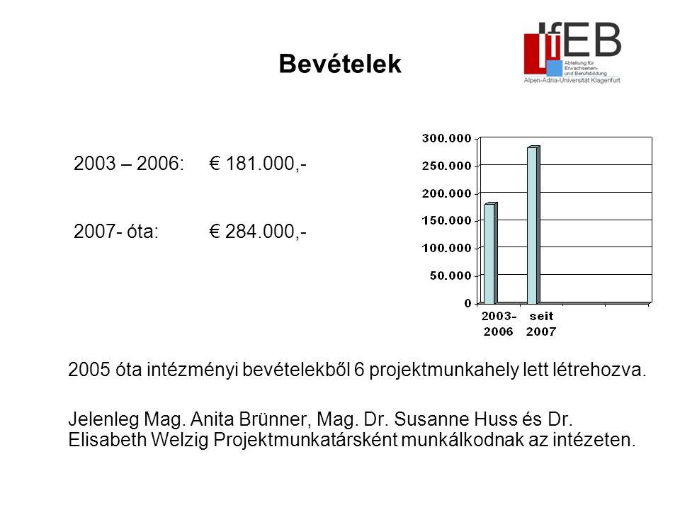 Bevételek 2005 óta intézményi bevételekből 6 projektmunkahely lett létrehozva.